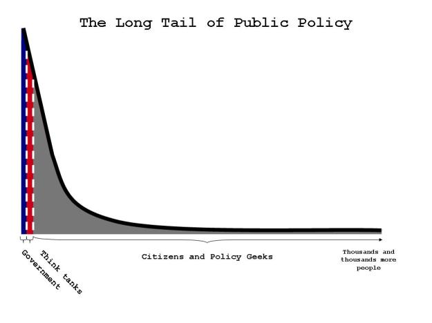 Long tail of public policy