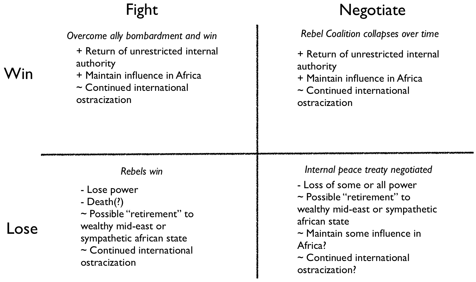 negotiation outcome matrix Any negotiation--whether it involves settling on the price of a product or service, agreeing to the terms of a job offer, or simply deciding on a bedtime for your children--ends in one of five possible outcomes: (1) lose/lose, in which neither party achieves his goals (2) lose/win or (3) win/lose, in which one party achieves her goals and the other does not (4) no outcome, in which neither party wins or loses and (5) win/win, in which the goals of both parties are met.