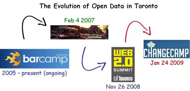 evolution of open data TO