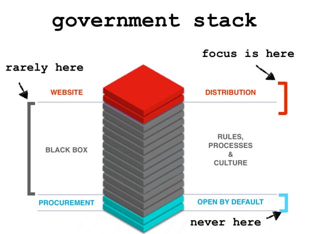 Gov stack