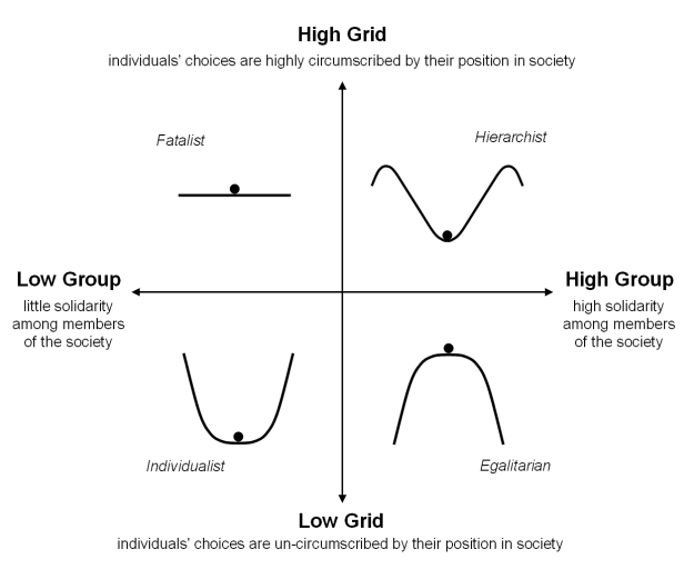 Grid vs Group