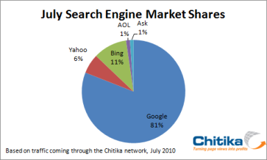 July-Search-Engine-Market-Share