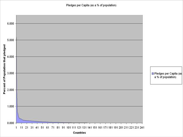 Powerlaw pledge graph