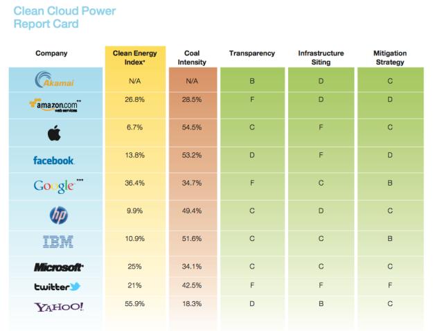 Report-card-cloud