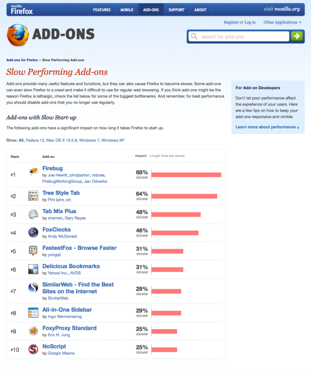 Slow-Performing-Add-ons-Add-ons-for-Firefox_1310962746129